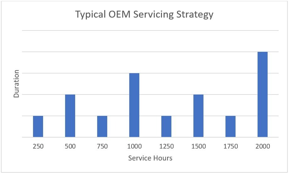 Servicing Strategies 01 - Bluefield AMS