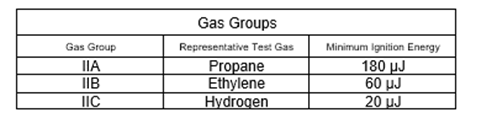 Gas Groups