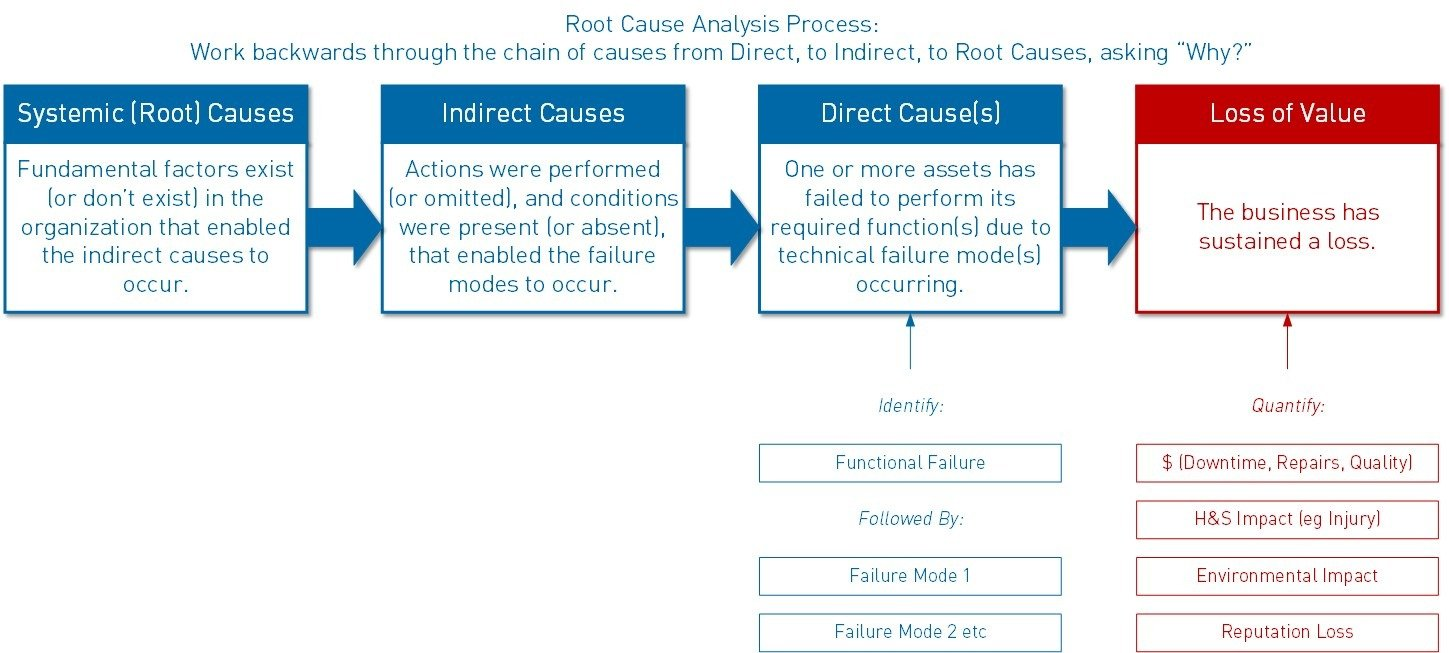 root cause analysis process model