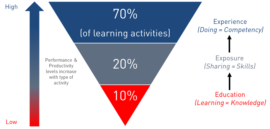 The 70:20:10 Model of Learning
