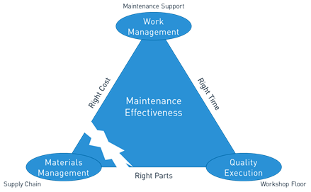 Is Materials Management the Missing Link from your Maintenance Effectiveness?