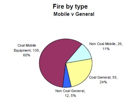 Mobile Mining Equipment Fires = Maintenance Execution Quality